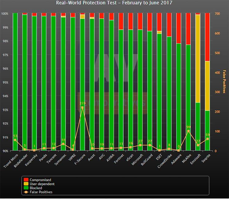 Antivírus teste: Gráfico do teste em tempo real - atualizado