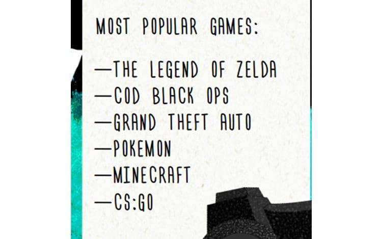 Pesquisa do Google: Adolescentes preferem o Xbox e adultos o PlayStation
