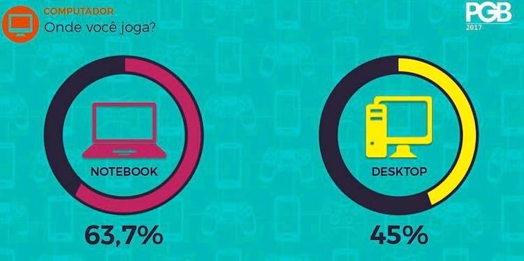 Pesquisa aponta que gamers brasileiros preferem notebooks