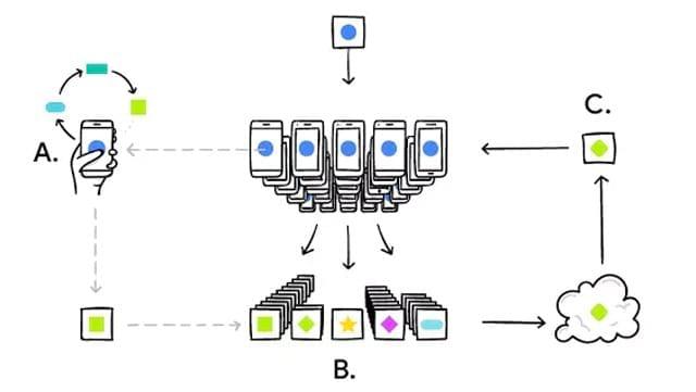 Google testa ferramenta capaz de treinar algoritmos de IA próprio para smartphones