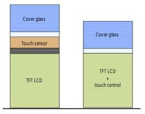 &Agrave; esquerda uma tela de LCD convencional, &agrave; direita a tela da LG com a tecnologia&nbsp;<em>In-Cell Touchscreen</em>