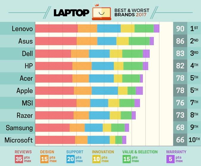 Apple perde posto de maior fabricante de notebooks