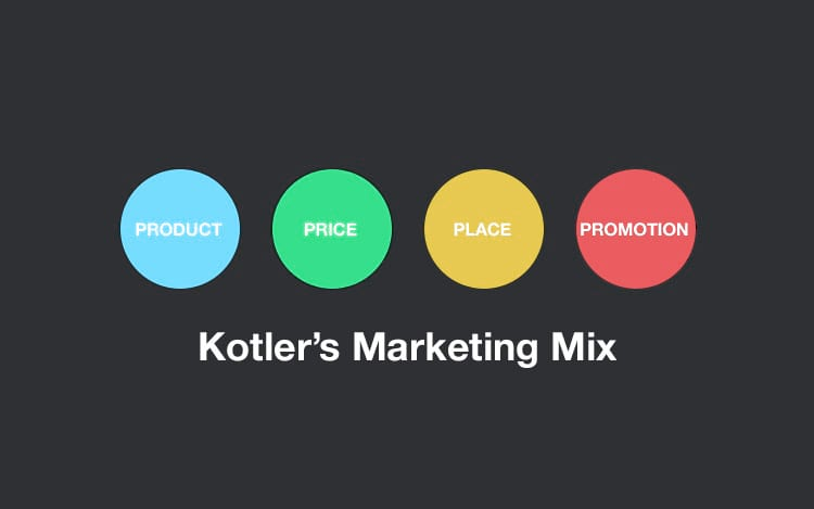 4Ps de Kotler - Marketing Mix