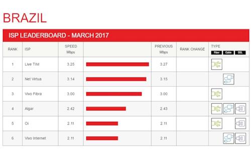 Netflix revela novo ranking da velocidade da internet no Brasil