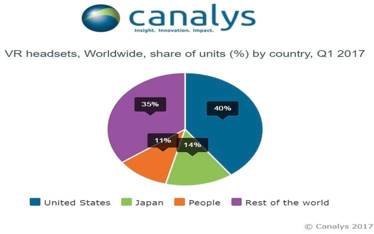 Estados Unidos é o maior mercado de VR do mundo