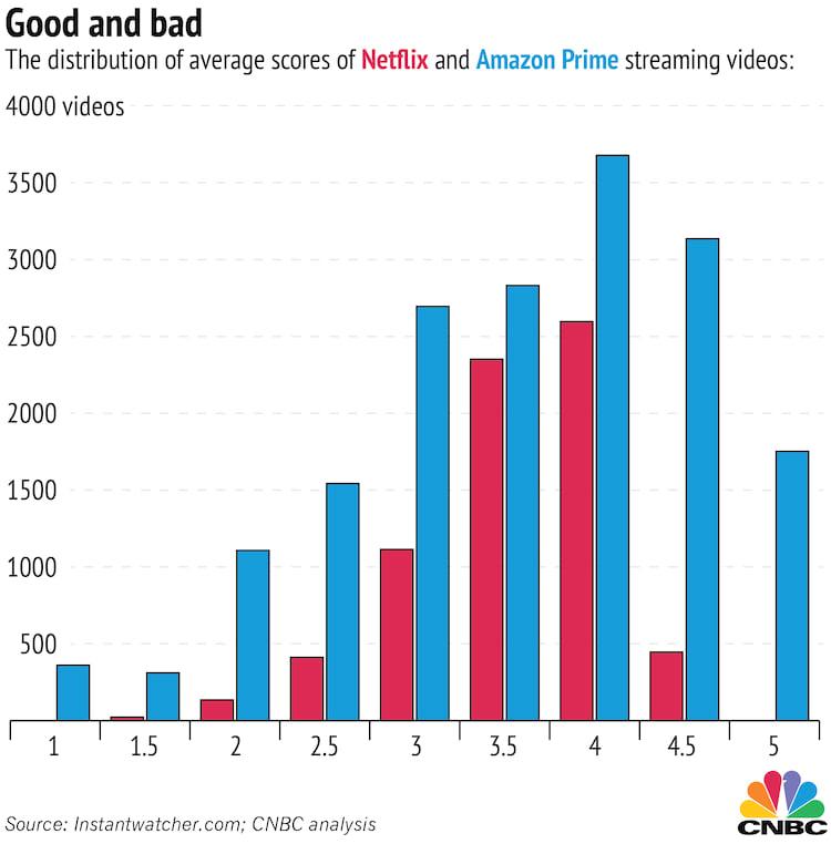 Comparação feita pela CNBC que mostra uma larga vantagem do Amazon Prime Video em relação a Netflix no quesito qualidade dos títulos