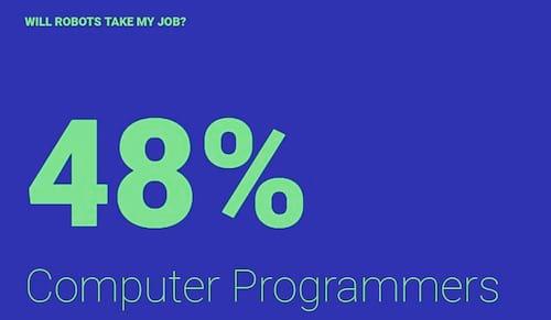 Site revela porcentagem da sua profissão ser substituída por robôs