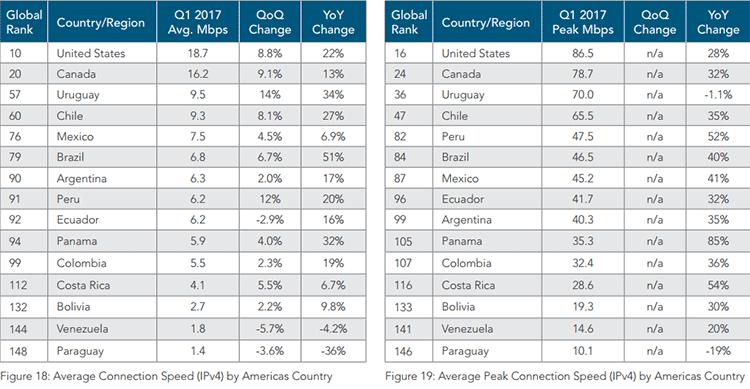 Relatório de velocidades de conexões nas américas