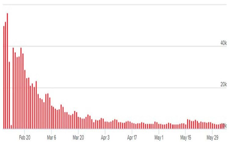 Gráfico GitHyp