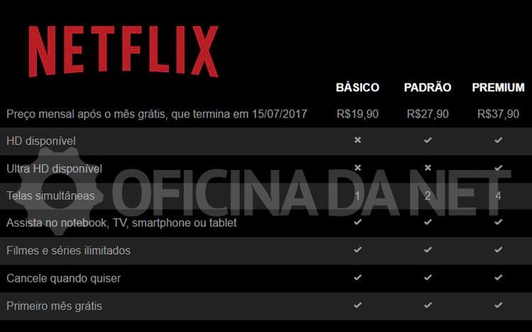Novos preços da Netflix no Brasil