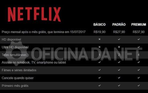 Netflix aumenta valores no Brasil