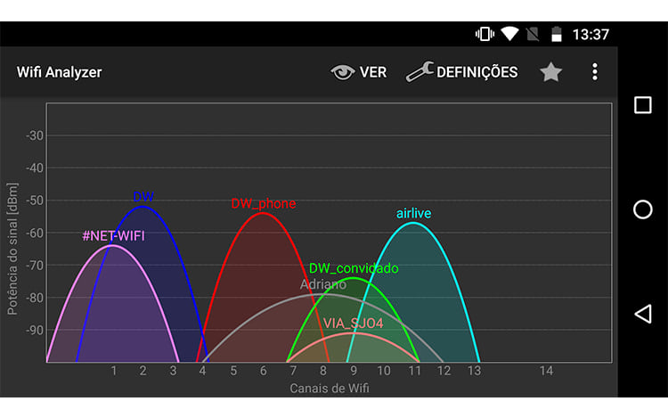 Aplicativo Wifi Analyzer mostrando as redes e canais ocupados.