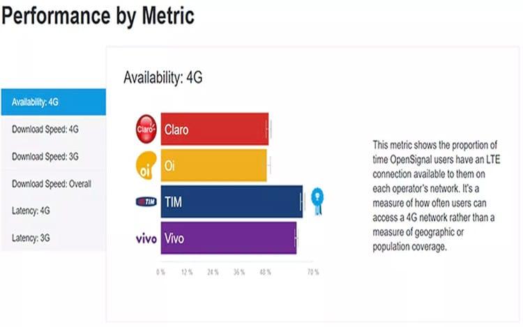Pesquisa da OpenSignal revela que cobertura 4G da Tim e Vivo são as melhores