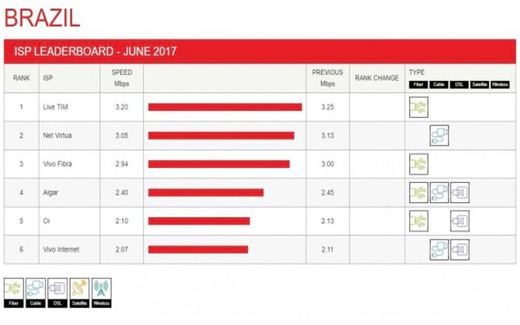Ranking operadoras/velocidade