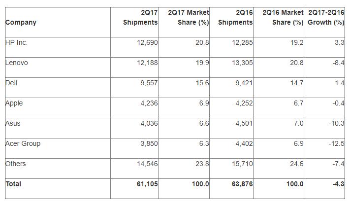 Ranking da venda de computadores.