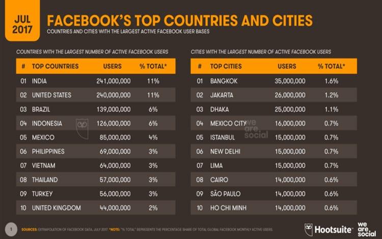 Usuários do Facebook por país
