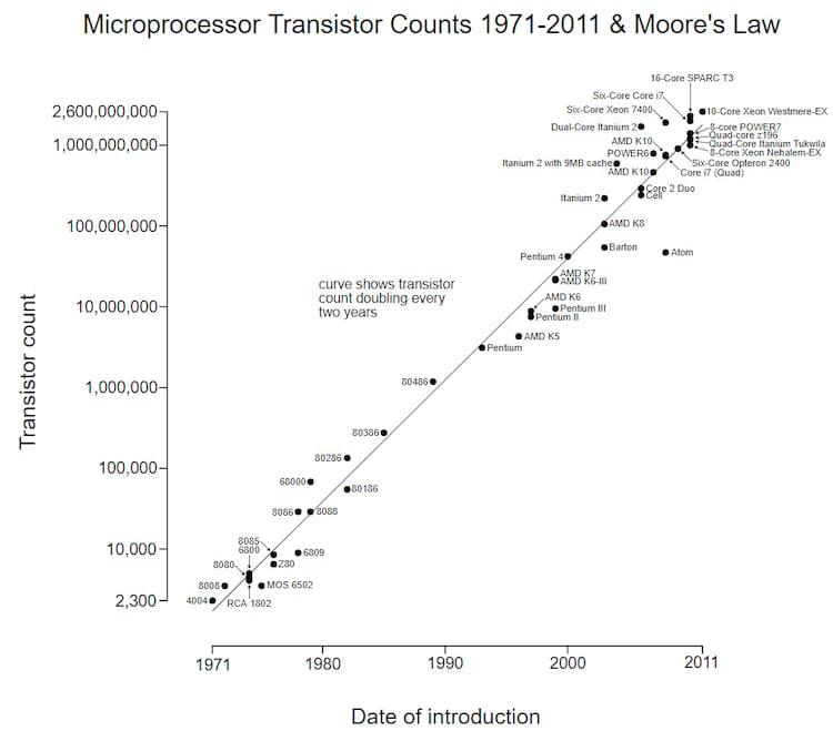 Evolução da Lei de Moore na prática