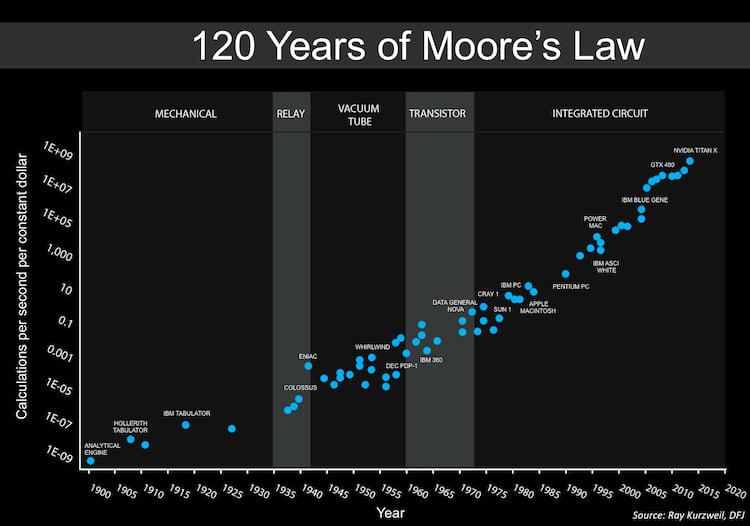 Lei de Moore aplicada ao número de cálculos por segundo