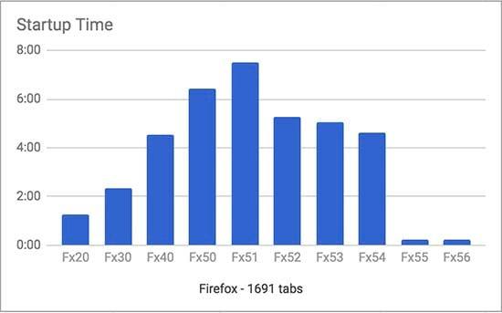 Novo update do Firefox