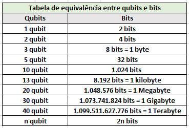 qubits = bits