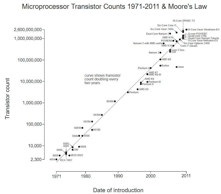Lei de Moore na prática
