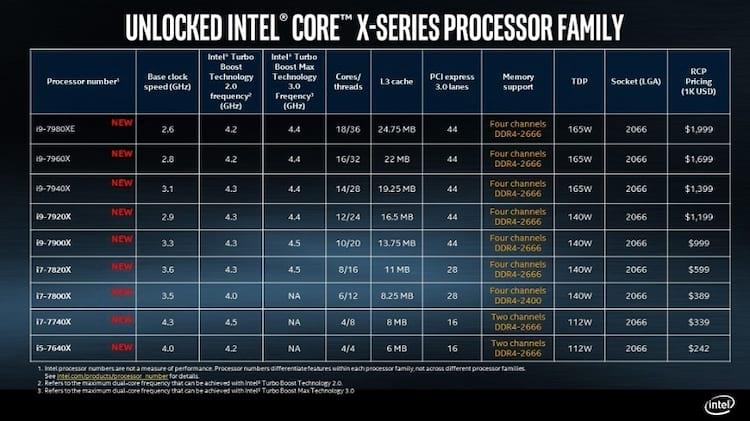 Intel liberou lista com especificações e valores.