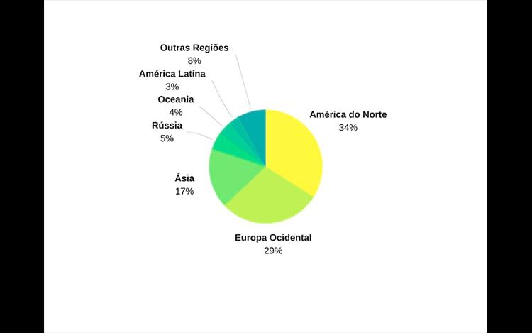 Gráfico da distribuição dos usuários da Steam pelo mundo.