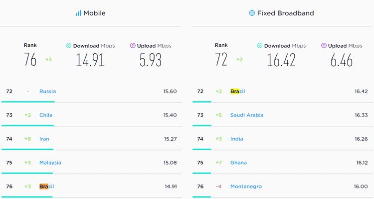 Números da velocidade de internet do Brasil