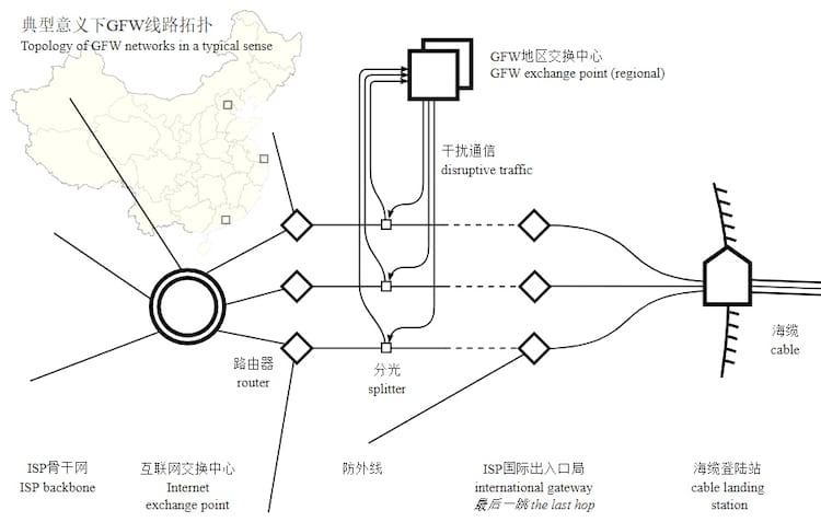 Topologia da conexão chinesa