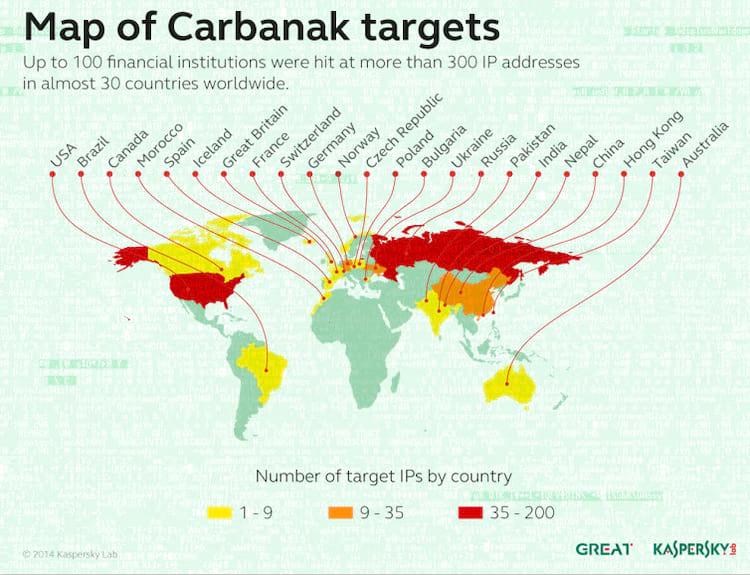 Brasil já foi vítima do Carbanak