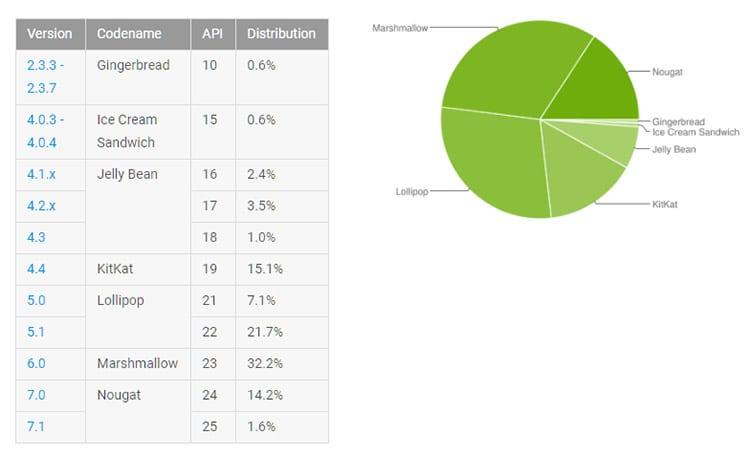Lista de uso das versões de Android
