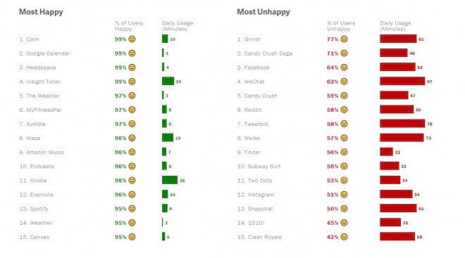 Gráfico que mostra o índice de pessoas tristes ou felizes em cada aplicativo.