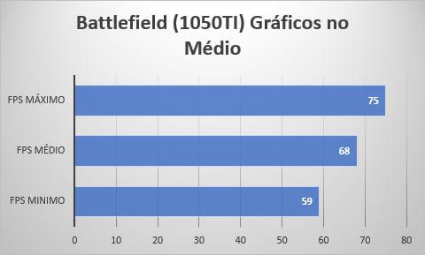 Battlefield 1. Resolução 1920x1080. Gráficos no médio.
