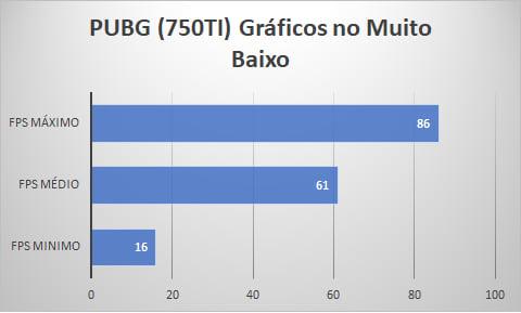 PUBG. Resolução 1920x1080. Gráficos no muito baixo.