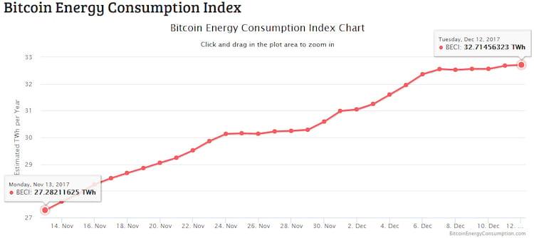 Evolução do consumo energético