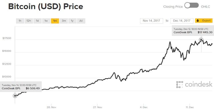 Último mês do BTC