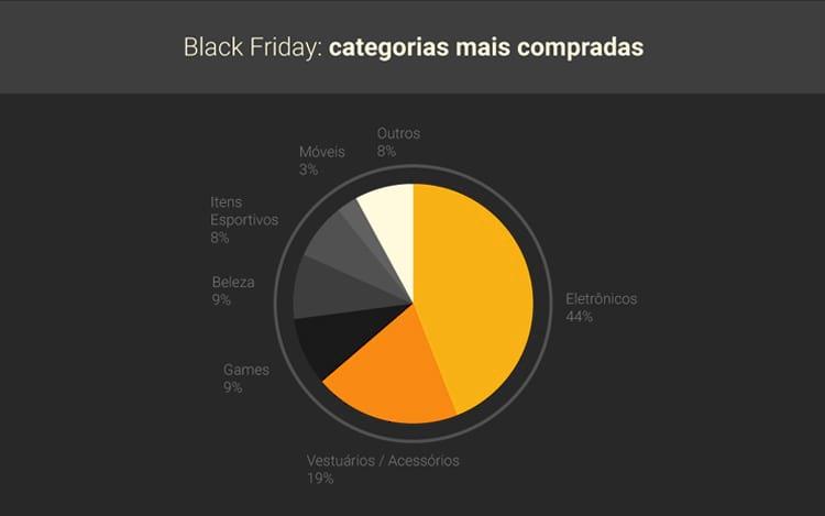 Black Friday deve movimentar até R$ 2,2 bilhões no Brasil em 2017