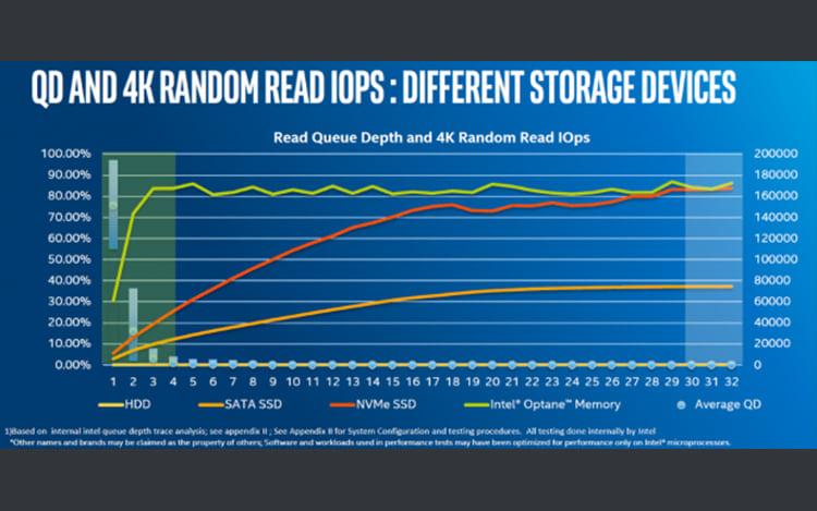 Memórias Optane, a substituição do SSD?
