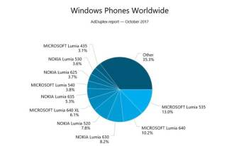 Smartphones com Windows Phone