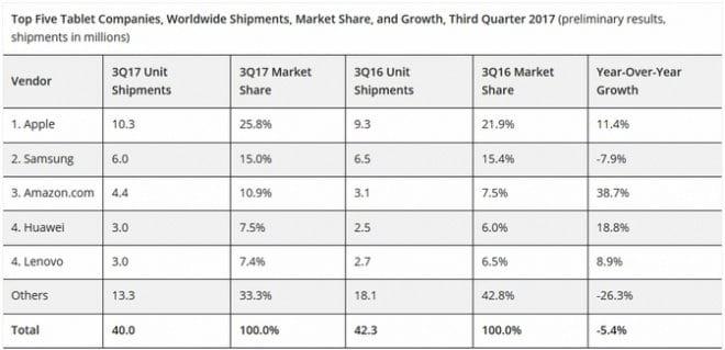 Mercado de tablets continua em queda, diz IDC.