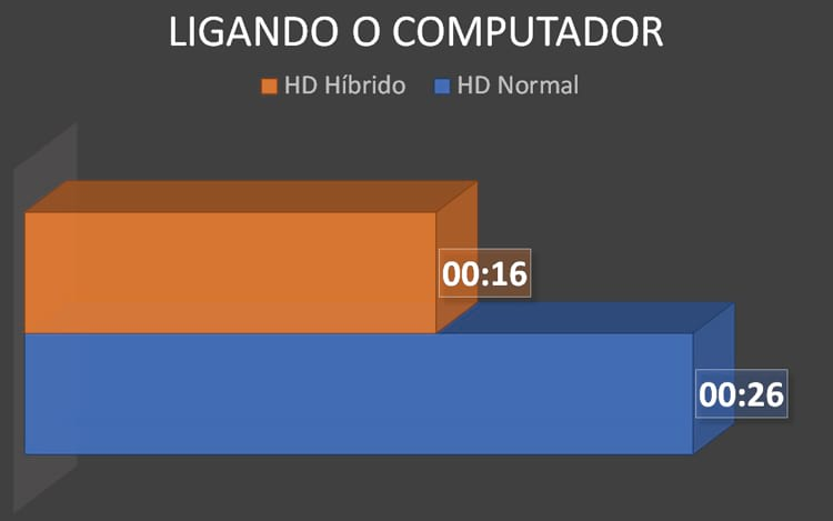 Tempo gasto para o computador entrar no Windows.