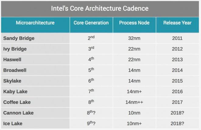 Vaza a lista de processadores Intel da 8ª e 9ª geração.