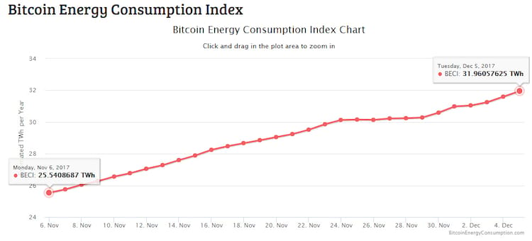 Aumento do consumo de energia gerado pelo Bitcoin