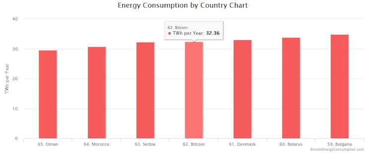 Consumo energético por países no mundo. Bitcoin seria o 62º que mais gasta se fosse uma nação