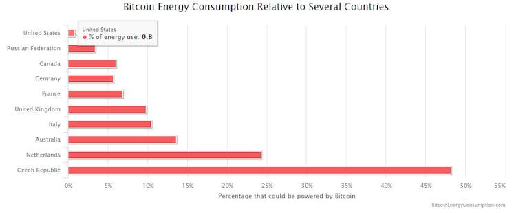 Comparação do gasto anuam com mineração BTC comparado a algumas economias