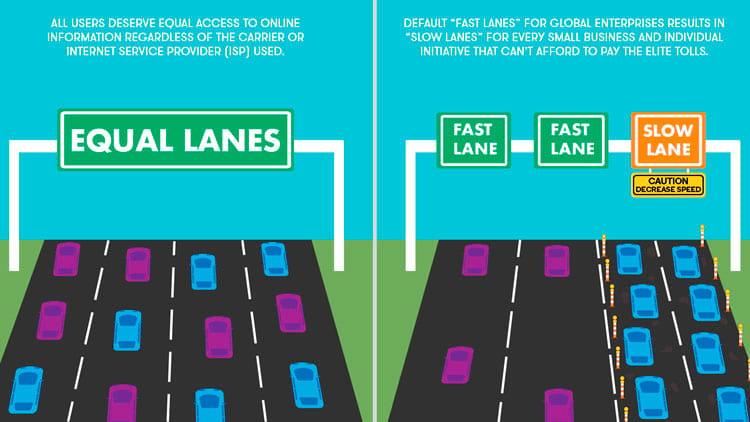 Do lado esquerdo e neutro todos têm acessoa trafegar na mesma velocidade; no lado direito um modelo onde pode ser cobrado a mais por mais velocidade