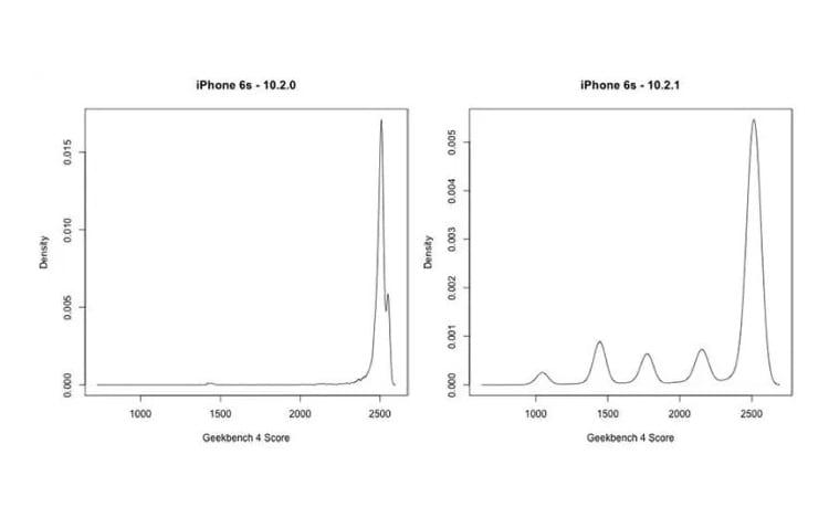 Testes realizados pelo Geekbench. Diferença de desempenho do iOS 10.2 e 10.2.1.