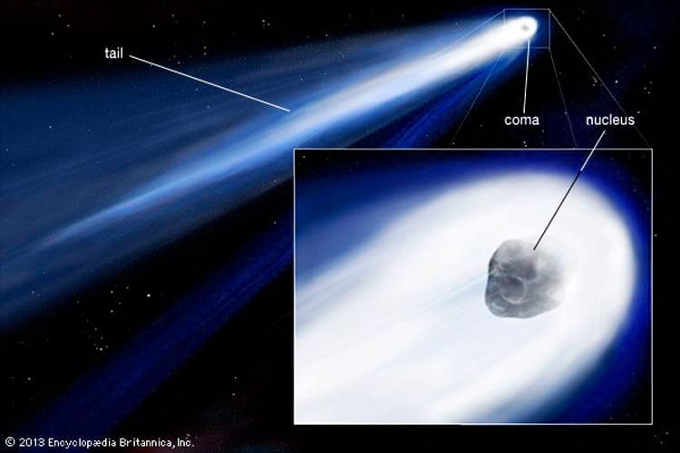 Coma é essa parte branca que envolver o cometa