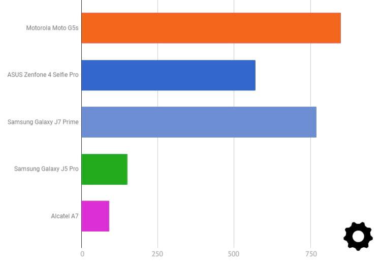 Vencedores dos smartphones intermediários