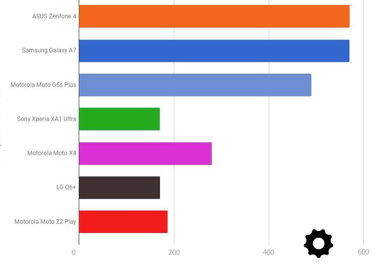 Vencedores dos smartphones intermediário Premium